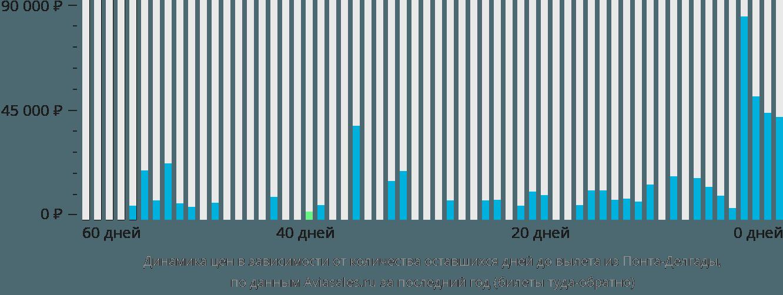 Динамика цен в зависимости от количества оставшихся дней до вылета из Понта-Делгады