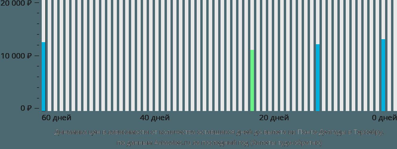Динамика цен в зависимости от количества оставшихся дней до вылета из Понта-Делгады в Терсейру