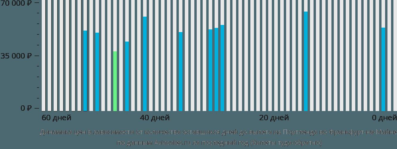 Динамика цен в зависимости от количества оставшихся дней до вылета из Портленда во Франкфурт-на-Майне