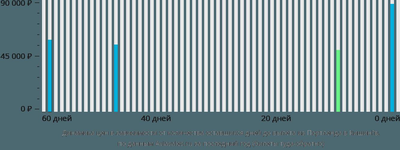 Динамика цен в зависимости от количества оставшихся дней до вылета из Портленда в Кишинёв