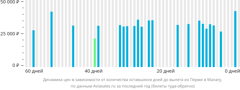 Динамика цен в зависимости от количества оставшихся дней до вылета из Перми в Малагу