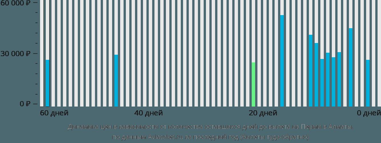 Динамика цен в зависимости от количества оставшихся дней до вылета из Перми в Алматы