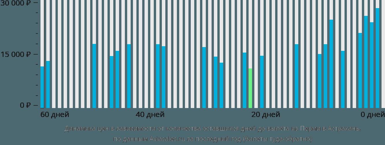 Динамика цен в зависимости от количества оставшихся дней до вылета из Перми в Астрахань