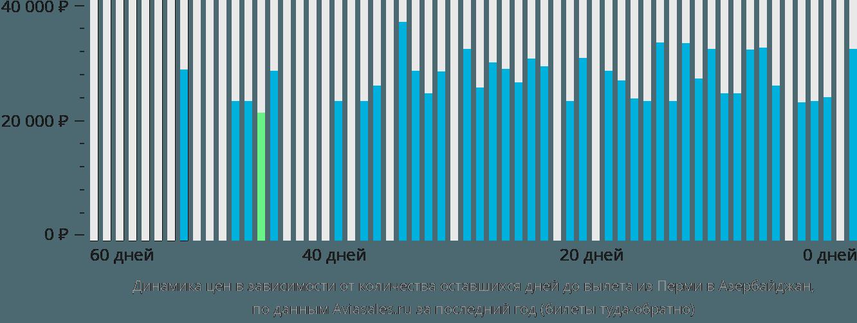 Динамика цен в зависимости от количества оставшихся дней до вылета из Перми в Азербайджан