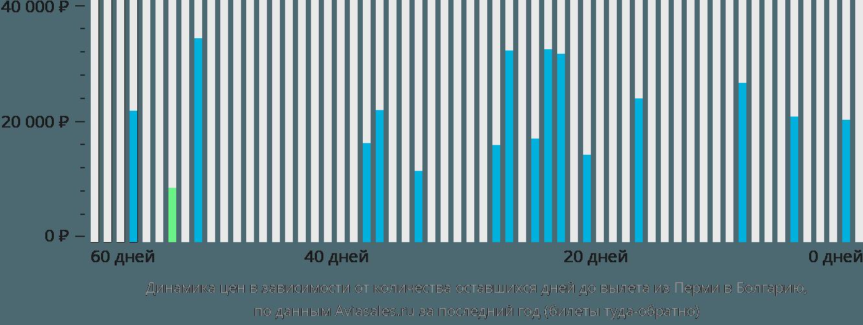 Динамика цен в зависимости от количества оставшихся дней до вылета из Перми в Болгарию