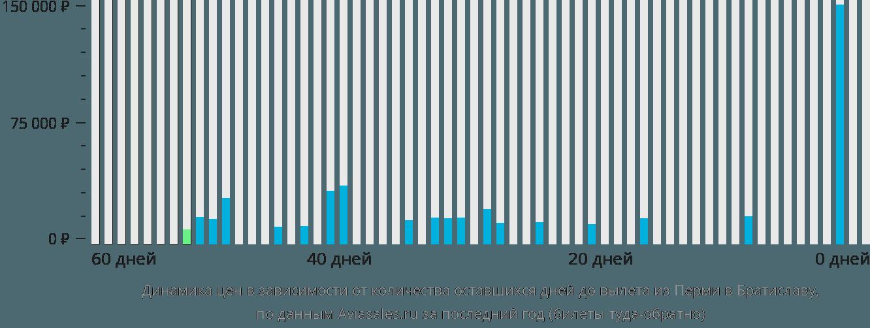 Динамика цен в зависимости от количества оставшихся дней до вылета из Перми в Братиславу