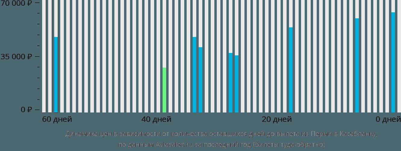 Динамика цен в зависимости от количества оставшихся дней до вылета из Перми в Касабланку