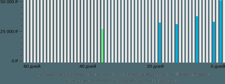 Динамика цен в зависимости от количества оставшихся дней до вылета из Перми в Шымкент