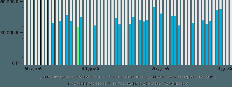 Динамика цен в зависимости от количества оставшихся дней до вылета из Перми в Коломбо