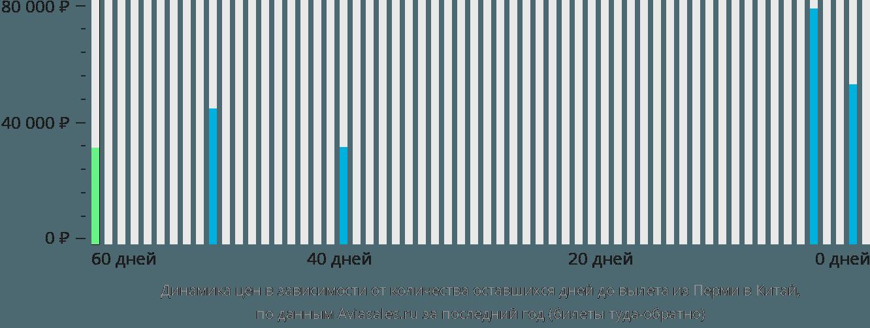 Динамика цен в зависимости от количества оставшихся дней до вылета из Перми в Китай