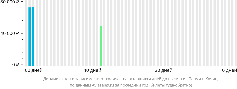 Динамика цен в зависимости от количества оставшихся дней до вылета из Перми в Кочин