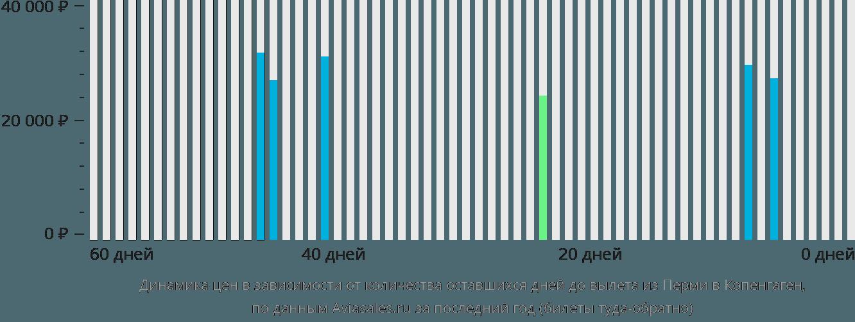 Динамика цен в зависимости от количества оставшихся дней до вылета из Перми в Копенгаген