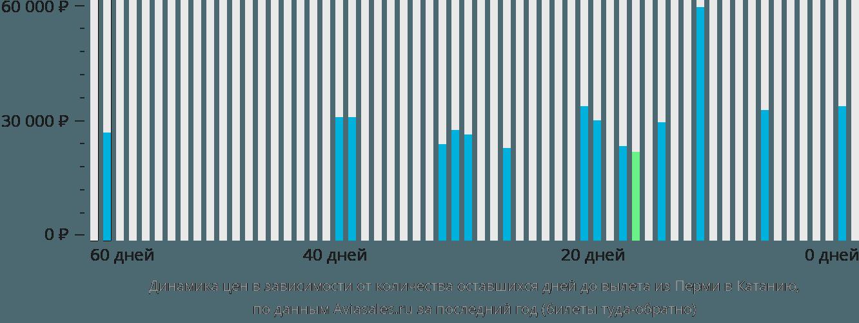 Динамика цен в зависимости от количества оставшихся дней до вылета из Перми в Катанию