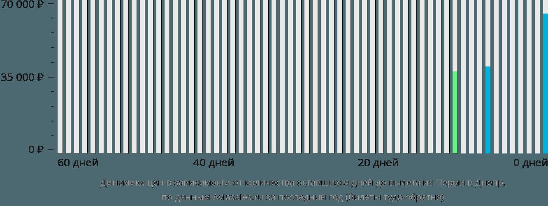 Динамика цен в зависимости от количества оставшихся дней до вылета из Перми в Днепр