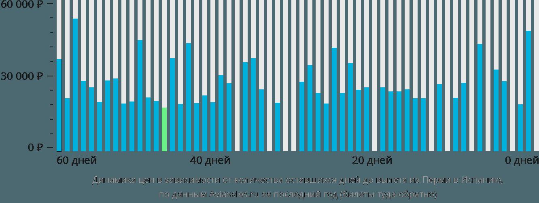 Динамика цен в зависимости от количества оставшихся дней до вылета из Перми в Испанию