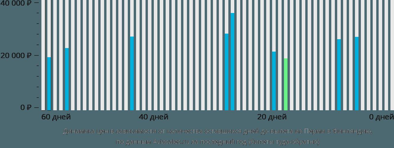 Динамика цен в зависимости от количества оставшихся дней до вылета из Перми в Финляндию