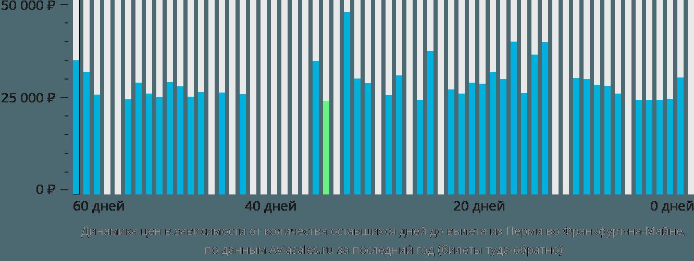 Динамика цен в зависимости от количества оставшихся дней до вылета из Перми во Франкфурт-на-Майне