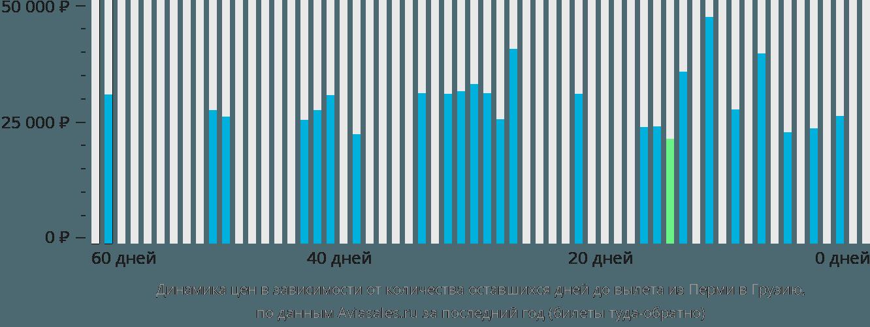 Динамика цен в зависимости от количества оставшихся дней до вылета из Перми в Грузию