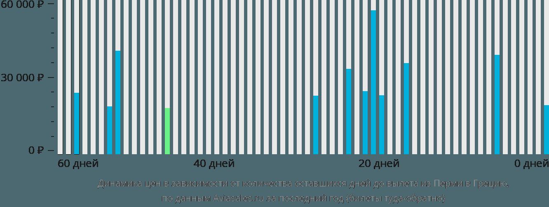 Динамика цен в зависимости от количества оставшихся дней до вылета из Перми в Грецию