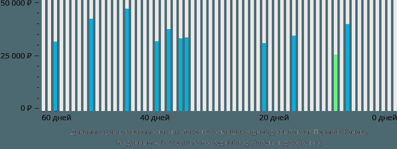 Динамика цен в зависимости от количества оставшихся дней до вылета из Перми в Женеву