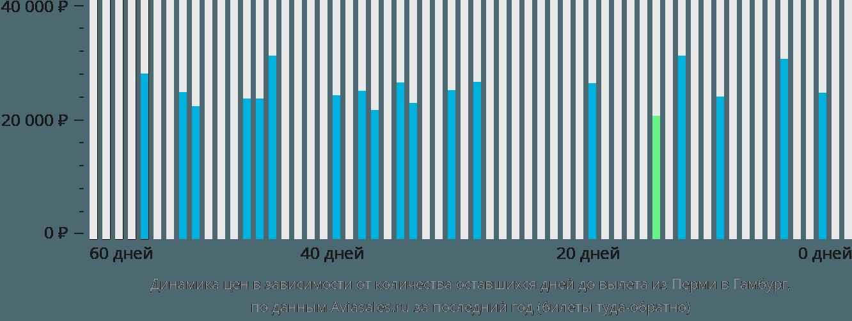Динамика цен в зависимости от количества оставшихся дней до вылета из Перми в Гамбург