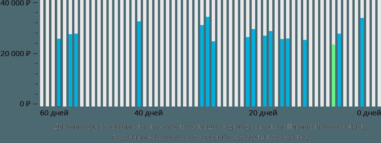 Динамика цен в зависимости от количества оставшихся дней до вылета из Перми в Ираклион (Крит)