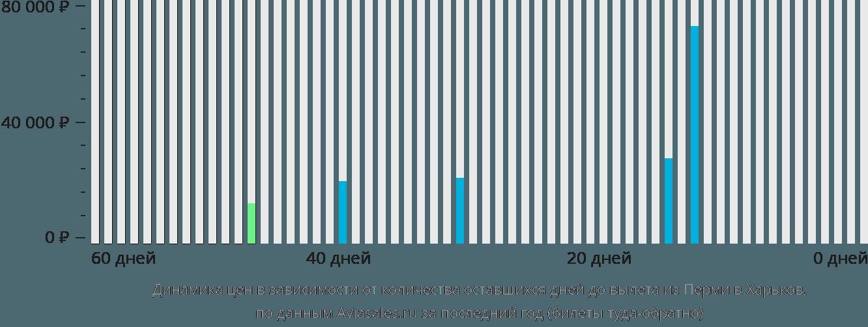 Динамика цен в зависимости от количества оставшихся дней до вылета из Перми в Харьков