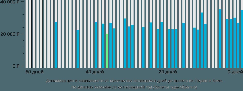 Динамика цен в зависимости от количества оставшихся дней до вылета из Перми в Киев