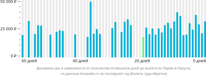 Динамика цен в зависимости от количества оставшихся дней до вылета из Перми в Иркутск