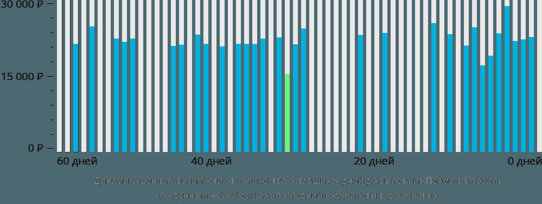 Динамика цен в зависимости от количества оставшихся дней до вылета из Перми в Израиль