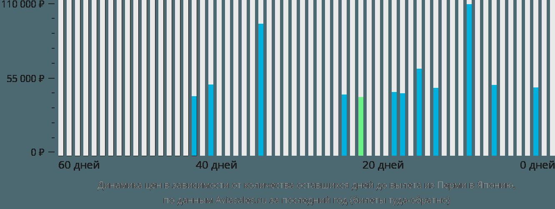 Динамика цен в зависимости от количества оставшихся дней до вылета из Перми в Японию