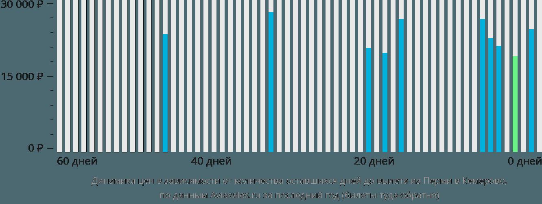 Динамика цен в зависимости от количества оставшихся дней до вылета из Перми в Кемерово