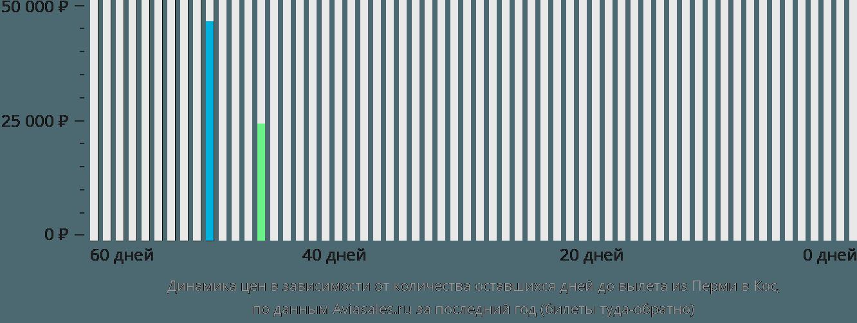 Динамика цен в зависимости от количества оставшихся дней до вылета из Перми в Кос