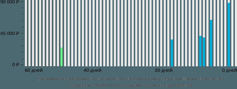 Динамика цен в зависимости от количества оставшихся дней до вылета из Перми в Кыргызстан