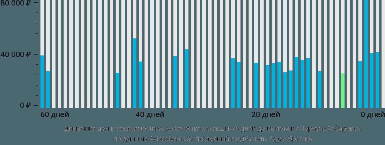 Динамика цен в зависимости от количества оставшихся дней до вылета из Перми в Хабаровск