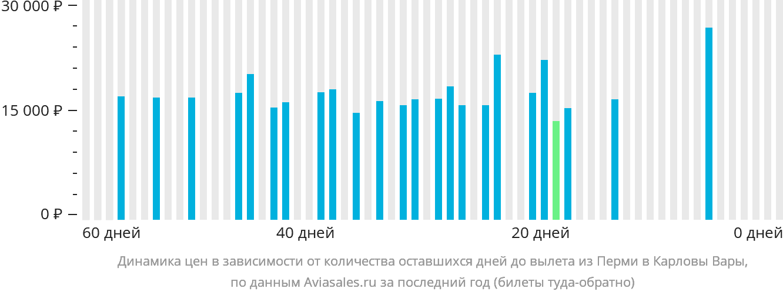 Динамика цен в зависимости от количества оставшихся дней до вылета из Перми в Карловы Вары