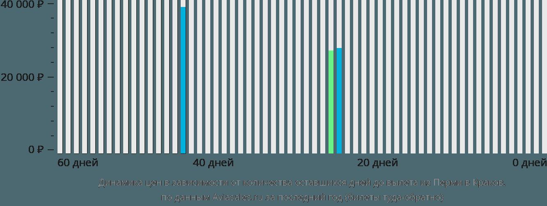 Динамика цен в зависимости от количества оставшихся дней до вылета из Перми в Краков