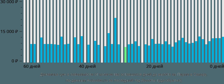 Динамика цен в зависимости от количества оставшихся дней до вылета из Перми в Самару