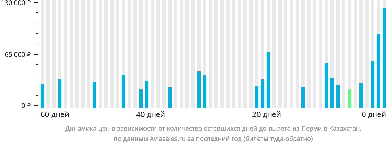 Динамика цен в зависимости от количества оставшихся дней до вылета из Перми в Казахстан