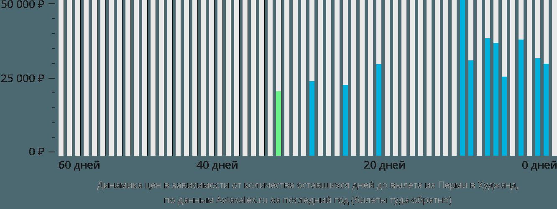 Динамика цен в зависимости от количества оставшихся дней до вылета из Перми в Худжанд