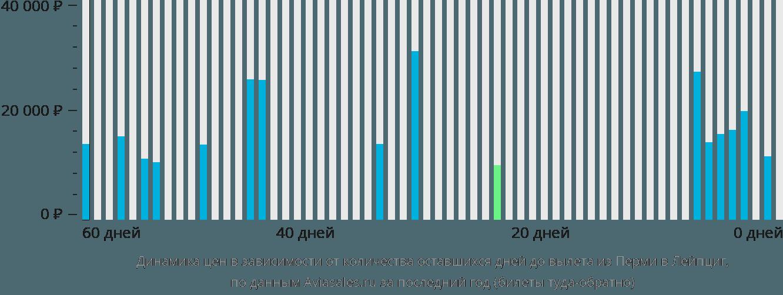 Динамика цен в зависимости от количества оставшихся дней до вылета из Перми в Лейпциг