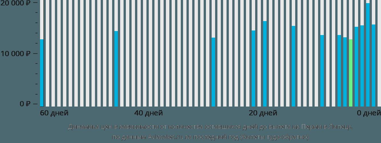 Динамика цен в зависимости от количества оставшихся дней до вылета из Перми в Липецк
