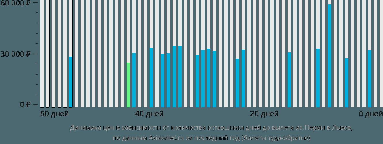 Динамика цен в зависимости от количества оставшихся дней до вылета из Перми в Львов