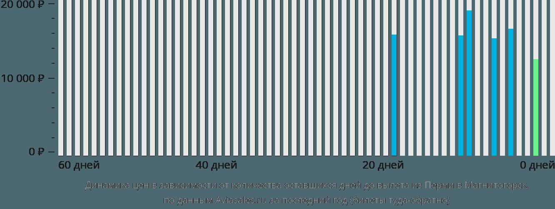 Динамика цен в зависимости от количества оставшихся дней до вылета из Перми в Магнитогорск