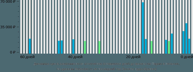 Динамика цен в зависимости от количества оставшихся дней до вылета из Перми в Нальчик