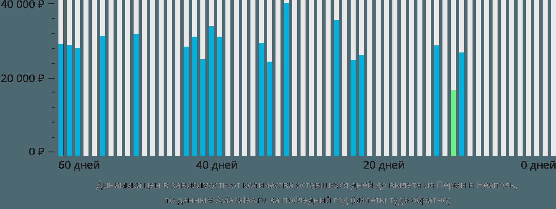 Динамика цен в зависимости от количества оставшихся дней до вылета из Перми в Неаполь