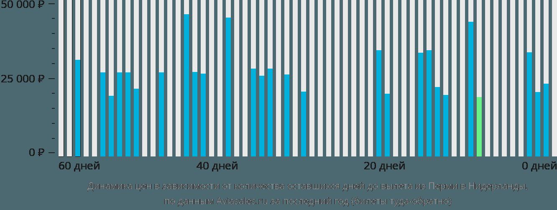 Динамика цен в зависимости от количества оставшихся дней до вылета из Перми в Нидерланды