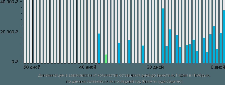 Динамика цен в зависимости от количества оставшихся дней до вылета из Перми в Ноябрьск