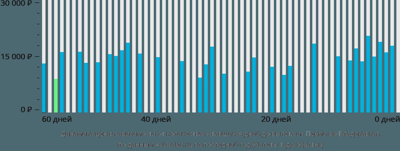 Динамика цен в зависимости от количества оставшихся дней до вылета из Перми во Владикавказ