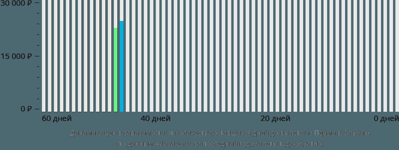 Динамика цен в зависимости от количества оставшихся дней до вылета из Перми в Ольбию